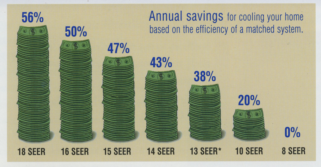 SEER energy savings Percent Graph