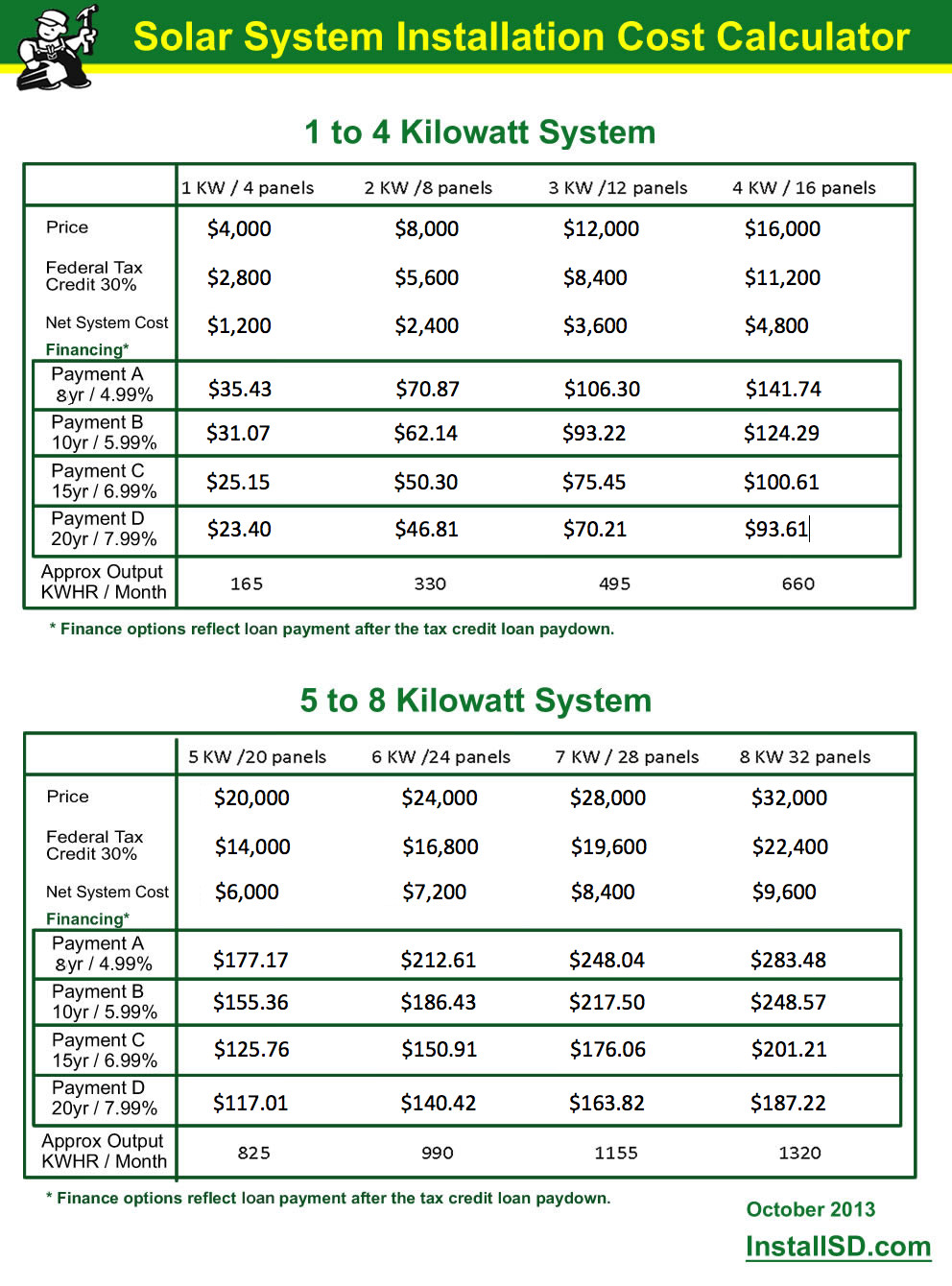 Solar System Installation Cost Calculator Chart